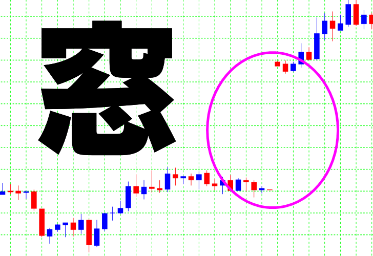 FXの窓埋め確率と窓埋めトレード手法!チャート画像あり!