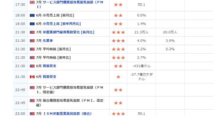 経済指標発表の予定、結果
