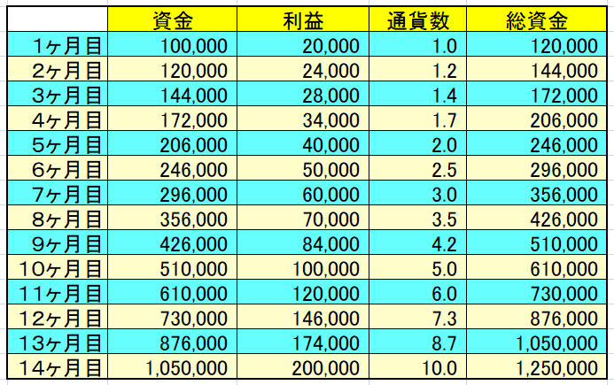 複利運用の計算例