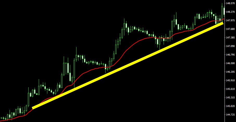 上昇トレンド(移動平均線)