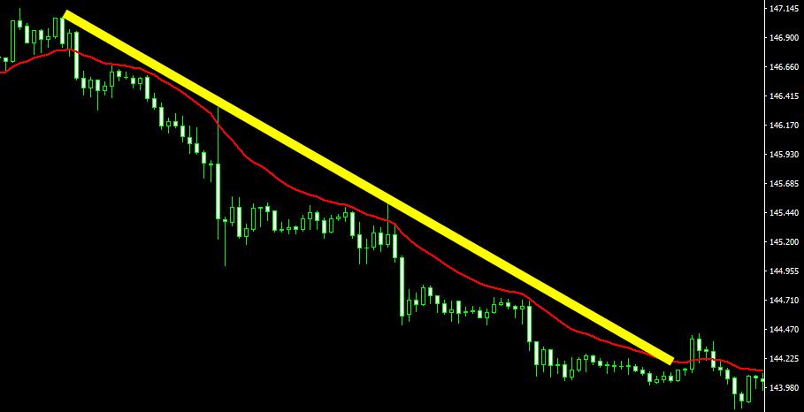 下降トレンド(移動平均線)