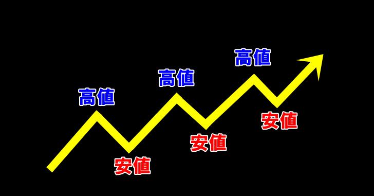 上昇トレンド(ダウ理論)