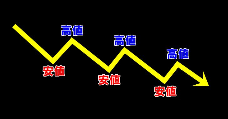 下降トレンド(ダウ理論)