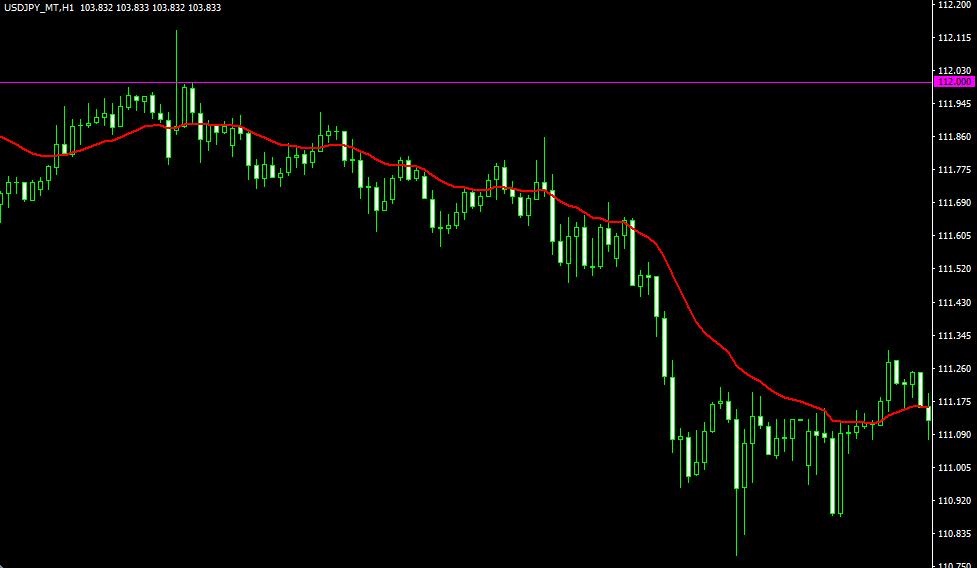 ドル円下落